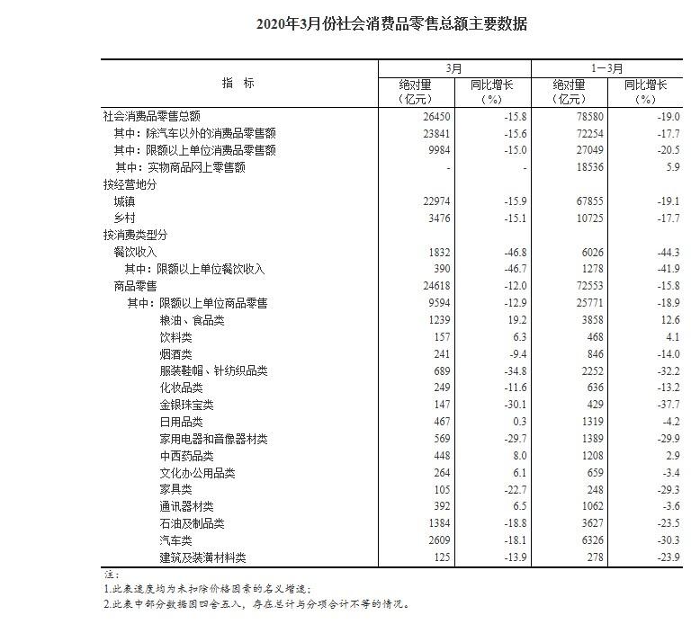 国家统计局:前三月全国网上零售额22169亿元