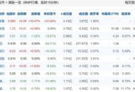 三连涨超28个百分点 资本市场看多国美零售
