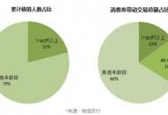 微信支付:武汉微信支付活跃度增幅全国前三