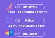 天猫国际五五购物节成交增213% 上海蝉联阿里进口消费第一城