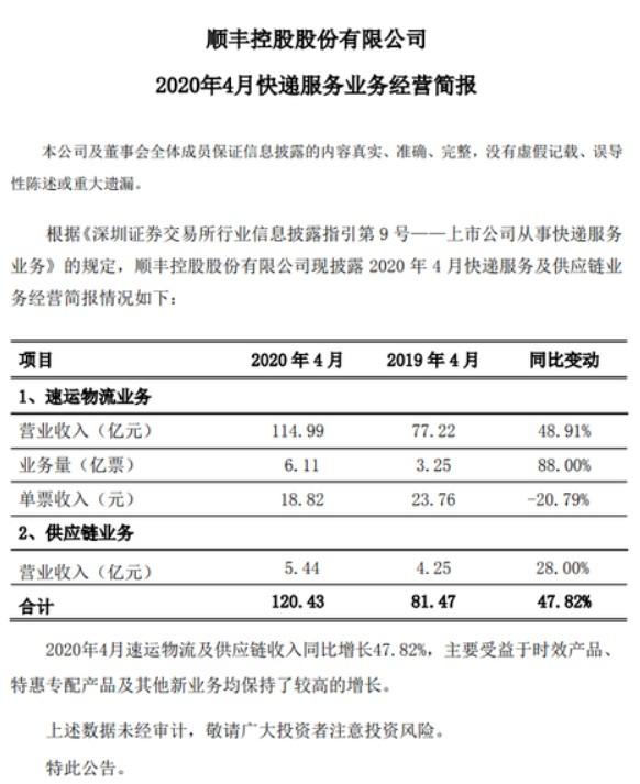 多家快递企业4月业务量大增 顺丰业务量同比增长88%_物流_电商报