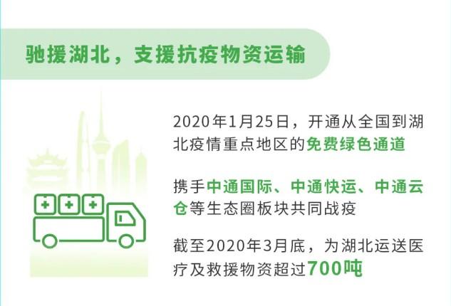 中通2019年社会责任报告:全网服务网点近3万个_物流_电商报