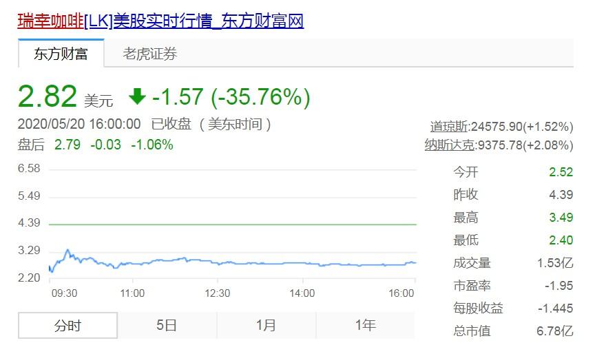 瑞幸咖啡恢复交易 收盘股价大跌35.76%_零售_电商报