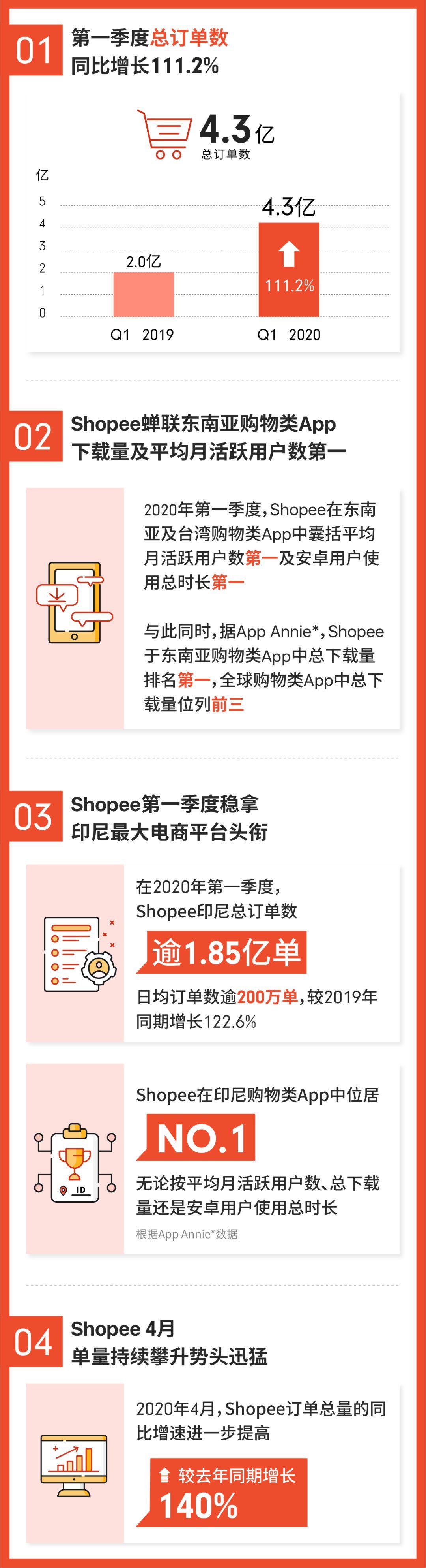 Shopee一季度订单数达4.3亿 同比增111.2%_跨境电商_电商报