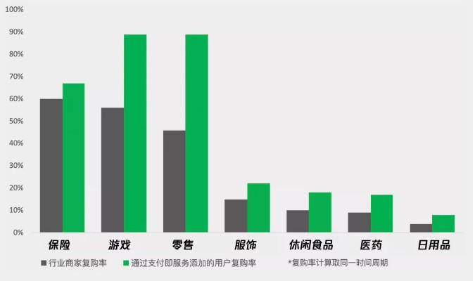 """微信支付推出新产品""""支付即服务""""_金融_电商报"""