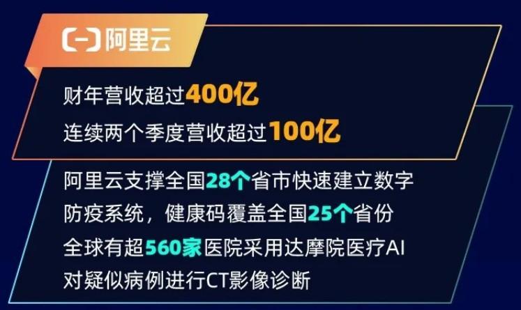 阿里云2020财年营收超400亿 同比增长62%_零售_电商报