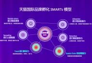 天猫国际启动品牌孵化SMARTs智慧模型