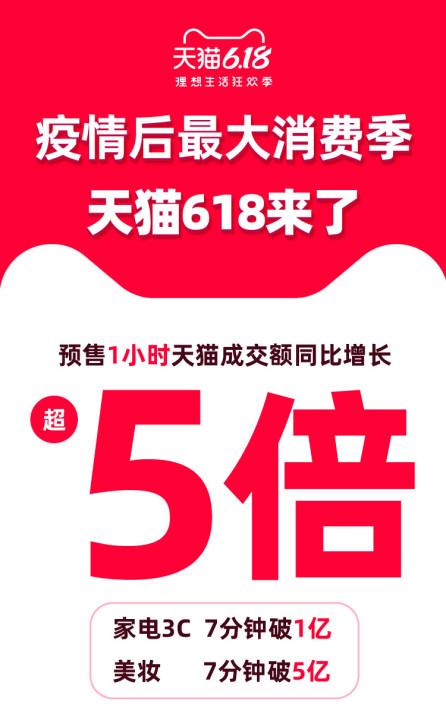 天猫618开启预售:第1小时预售成交额同比增长515%_零售_电商报