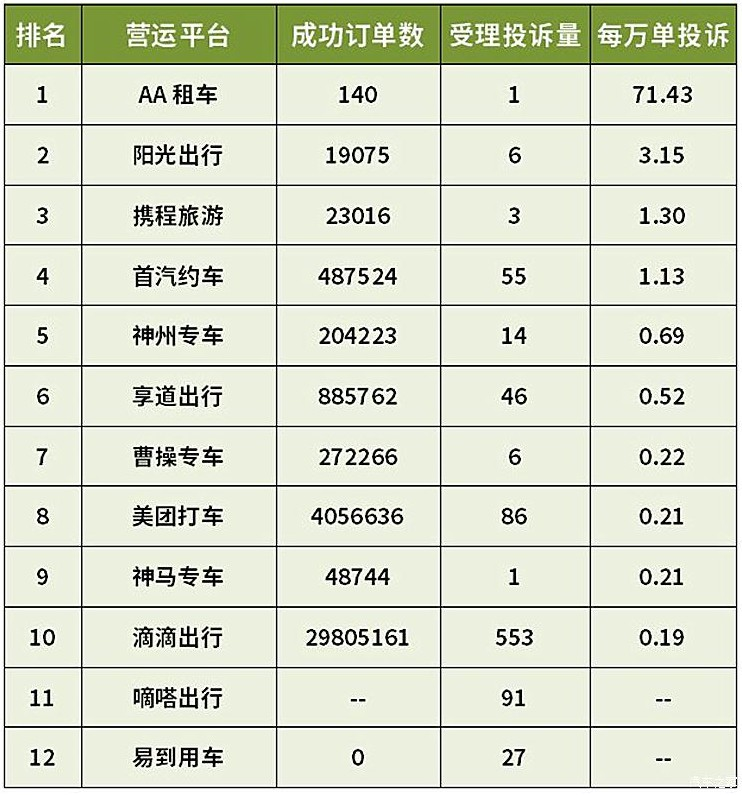 滴滴上海一季度成功订单数近3000万_O2O_电商报