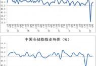 5月份中国物流业景气指数为54.8% 电商物流指数107.5点