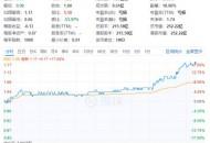 国美零售(00493)尾盘拉升 现报1.16港元 股价创三年新高