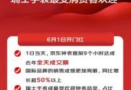 京东618首日钟表品类大爆发 提前9小时达成去年全天成交额