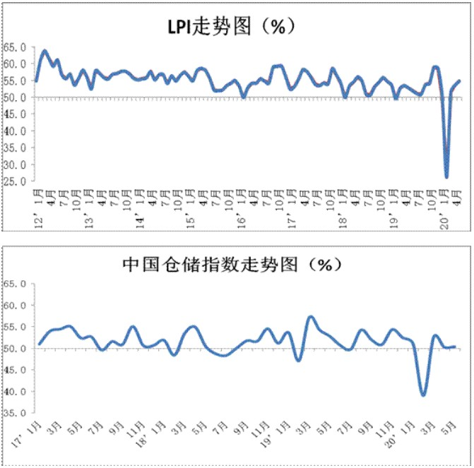 5月份中国物流业景气指数为54.8% 电商物流指数107.5点_物流_电商报