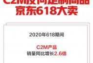 京东618:6月1-4日反向定制产品销量同比增长2.6倍