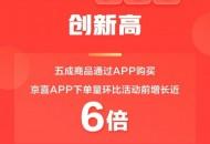 京喜618战报:日均订单量超700多万