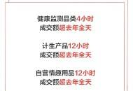 京东618计生情趣大牌表现抢眼 冈本12小时成交额超去年全天