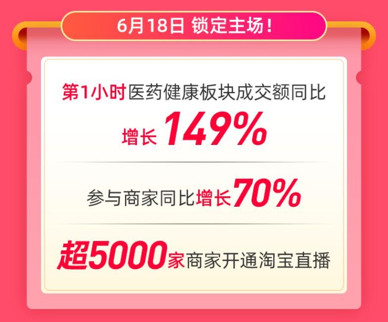 天猫618:第1小时医药健康板块成交额同比增长149%_零售_电商报