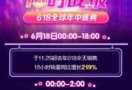 苏宁国际618开场18小时销量增219%