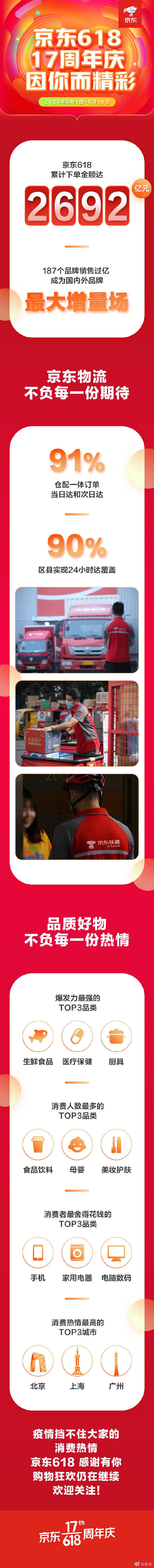 618战报:京东下单金额达2692亿元_零售_电商报