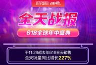 苏宁国际618全天销量同比增227%