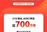 京喜618新用户增长100% ,7成来自下沉市场