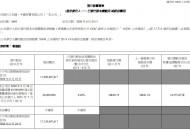 中国有赞发行6800万股 折让34.55%