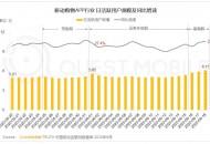 QuestMobile:今年618当天电商平台日活用户规模达6.15亿