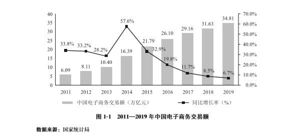 商务部:2019年全国电子商务交易额达34.81万亿元_零售_电商报