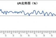 中物联:6月份中国物流业景气指数为54.9%