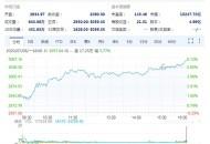 今日盘点:亚马逊股价破3000美元 市值超1.5万亿美元