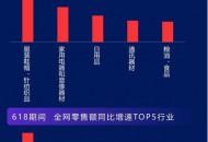 618期間服裝鞋帽成零售額TOP5行業第一 京東助力各大品牌步入復蘇快車道
