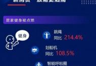 """歐特歐報告揭秘京東618""""新消費""""趨勢 健身、出行品類迎來大爆發"""