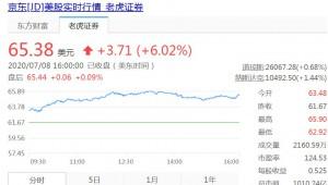今日盘点:京东美股收涨逾6% 市值破千亿美元