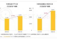 QuestMobile:5月生鲜电商APP月活用户规模同比增21.9%