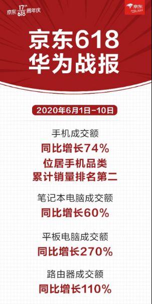 华为H1营收业绩大涨 手机、电脑数码类产品京东销售火爆_行业观察_电商报