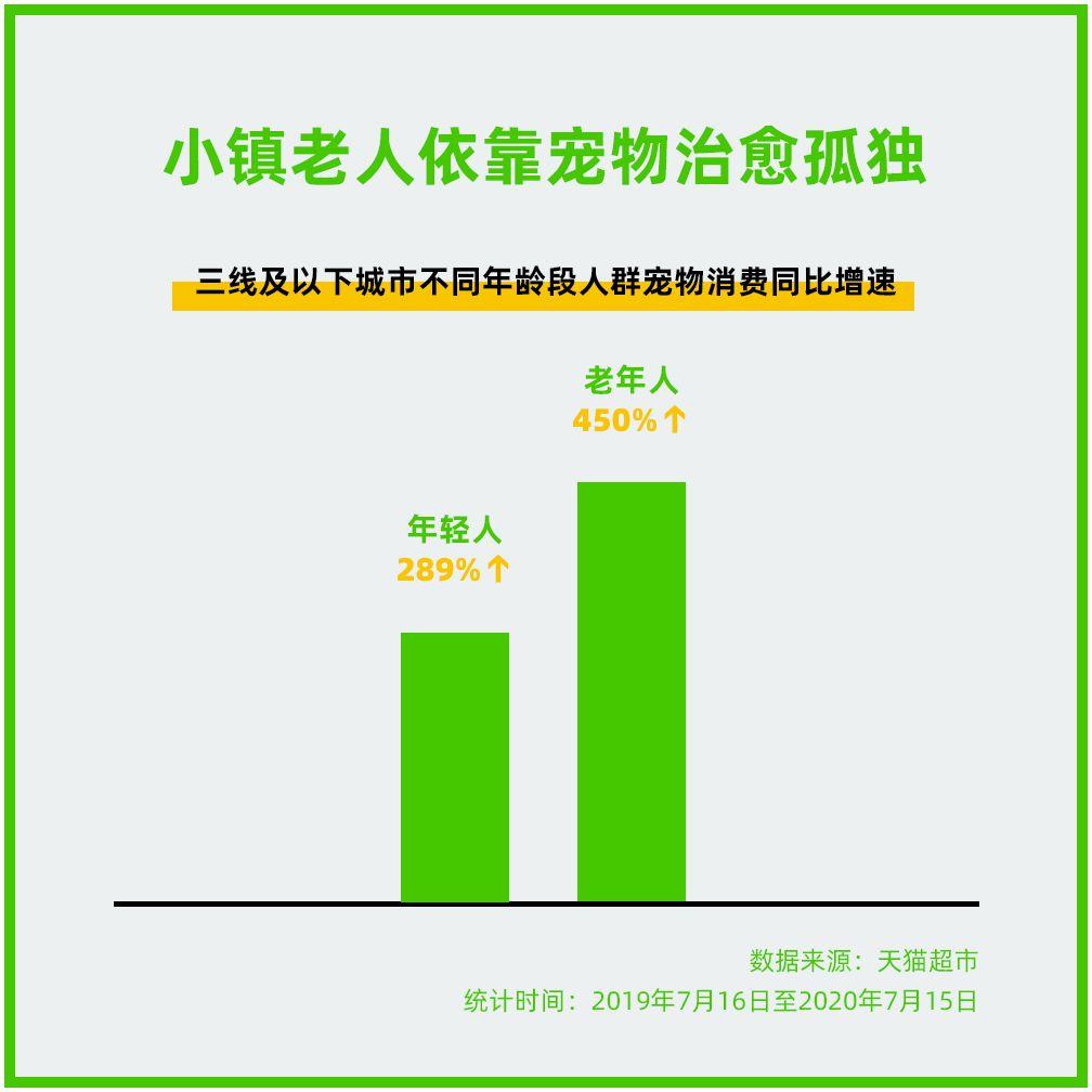 天猫超市:低线城市老年人宠物消费同比增长450%_零售_电商报
