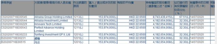 阿里健康:阿里减持1.54亿股股份系谣言_零售_电商报