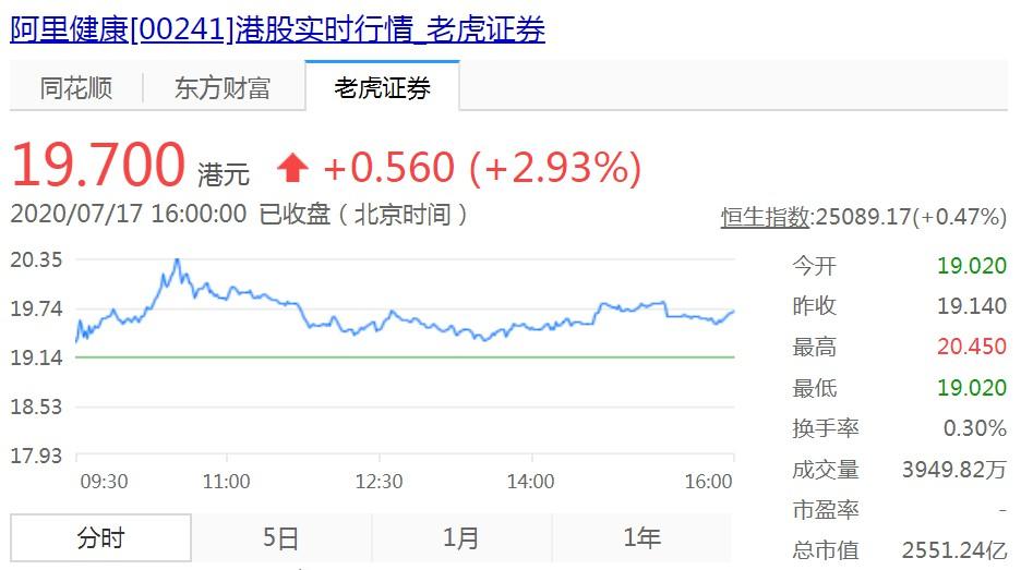 港交所:阿里出售1.54亿股阿里健康股份 持股降至67.51%_零售_电商报