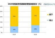 报告:2020年全球智能手机线上销量将占总销量28%
