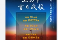 上海国际电影节首日开票 淘票票5分钟售出近10万张