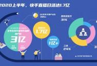 快手:直播日活达1.7亿 电商日活已突破1亿