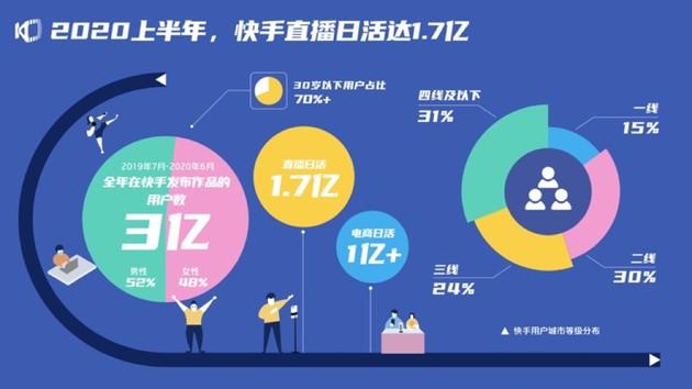 快手:直播日活达1.7亿 电商日活已突破1亿_零售_电商报