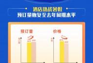 飞猪:暑期酒店预订量已恢复至去年同期水平