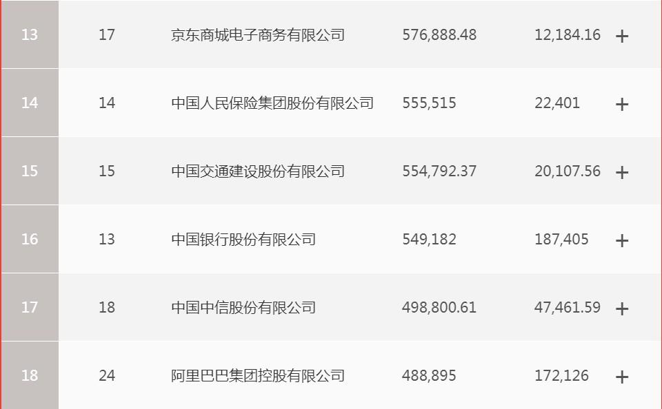 2020《财富》中国500强排行榜:拼多多首次上榜_零售_电商报