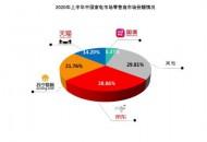 家电销售终于触底反弹!京东28.86%全渠道占比尽显王者风范!