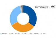 奥维云网发布智能音箱半年报 上半年天猫精灵卖出662.2万台市场份额第一