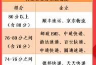 国家邮政局发布快递企业最新满意度:顺丰京东分数最高