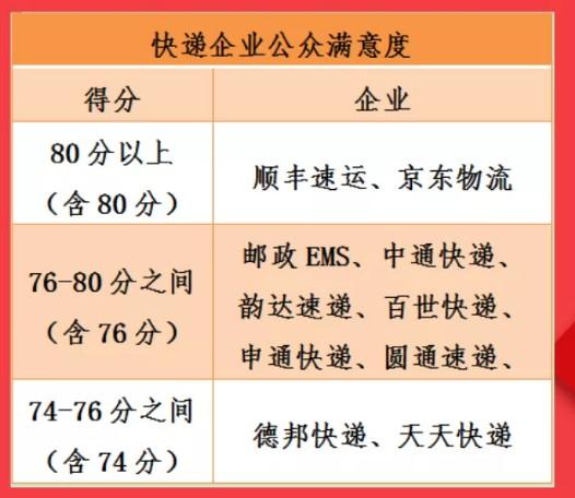 国家邮政局发布快递企业最新满意度:顺丰京东分数最高_物流_电商报
