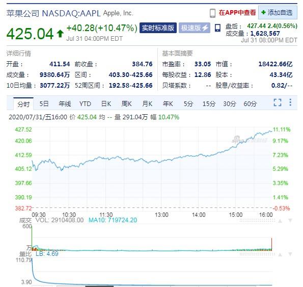 苹果股价收涨逾10% 成为全球市值最大公司_零售_电商报