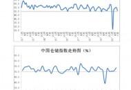 中物联:7月份中国物流业景气指数为50.9%